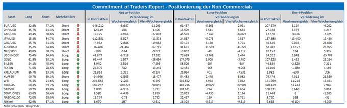 Finanzinvestoren zeigen sich am US-Terminmarkt zunehmend risikoavers
