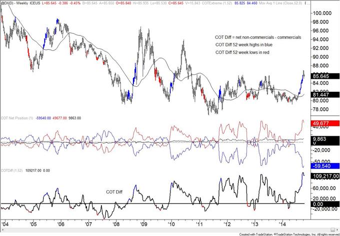 COT: British Pound Speculators Flip to Net Short Position