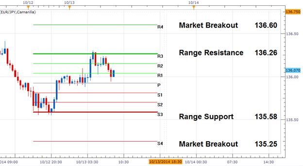 EUR/JPY Range-Wende