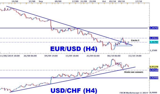 Corrélation_de_marché_Forex