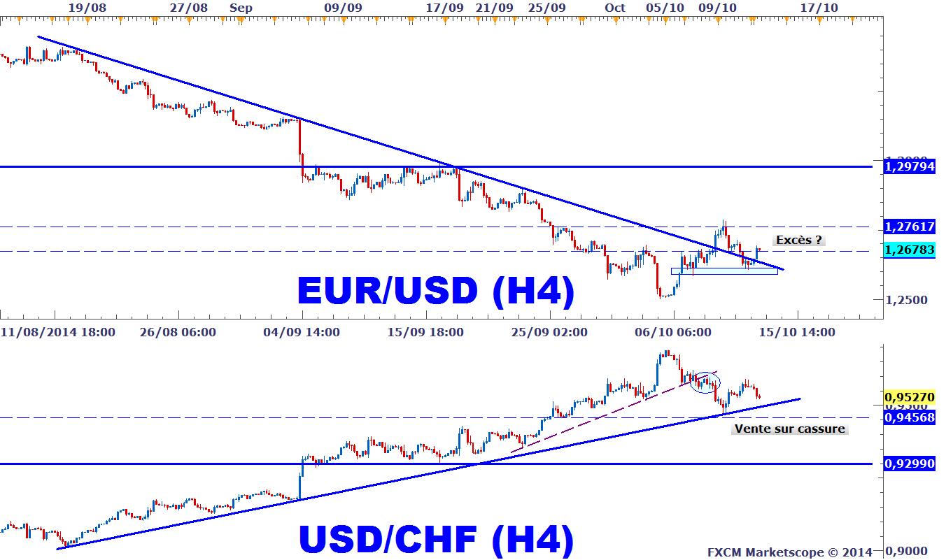 Tendance euro franc suisse forex