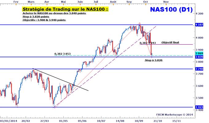 Idée de Trading DailyFX : Achat du NAS100