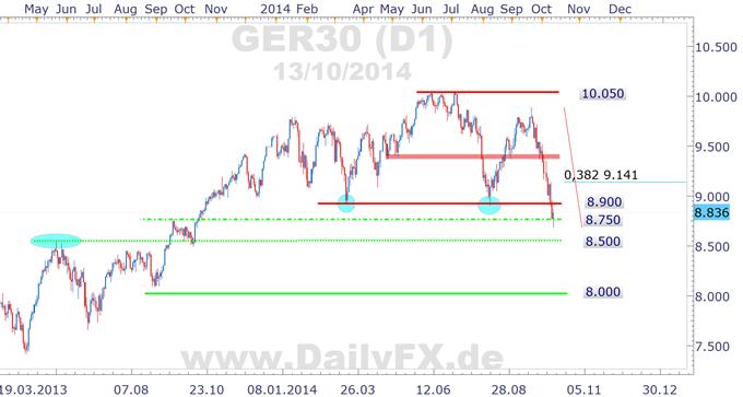 Trotz Erholungspotential: die Börsenampel im DAX steht auf rot!