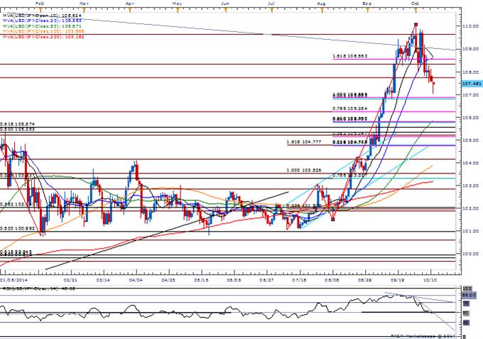 USD/JPY Sub-107.00 Targets Favored on Bearish RSI Momentum