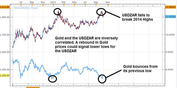 USD/ZAR Fails to Break 2014 High as Gold Prices Rebound