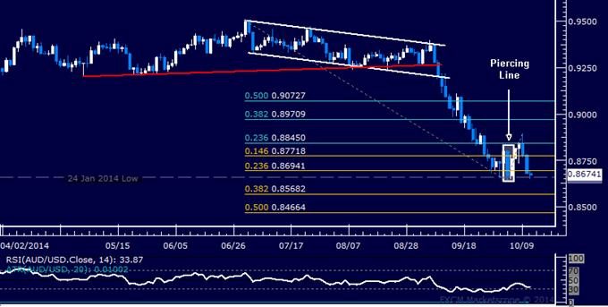AUD/USD Technical Analysis: January Floor Back in Focus