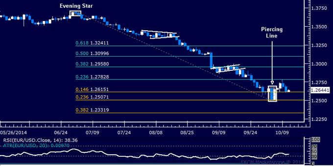 EUR/USD Technical Analysis: Waiting for Short Trade Setup