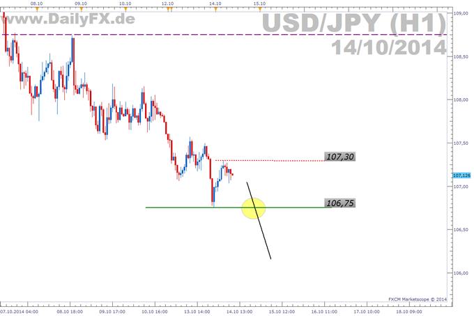 Trading Setup: Short USD/JPY