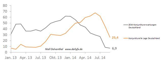 EUR/USD: Abschwung der deutschen Wirtschaft könnte heute untermauert werden
