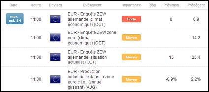 Calendrier économique Forex