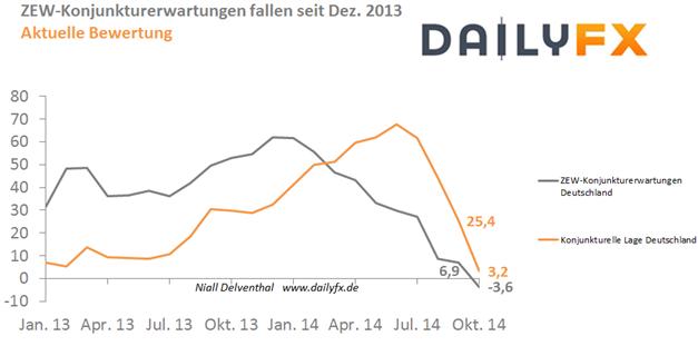 Eurobund erhält Auftrieb durch Einbruch in den Konjunkturerwartungen