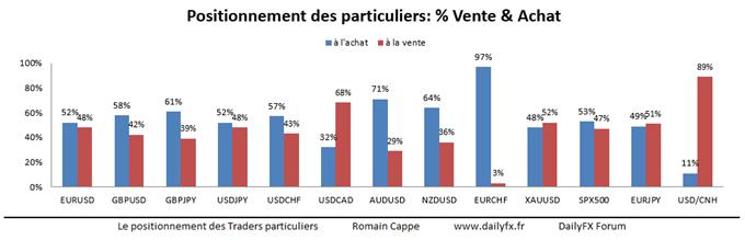Positionnement_des_traders_particuliers_FXCM_sur_le_Forex