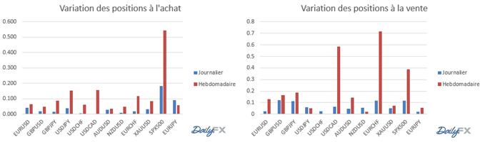 Variation_des_positions_achats/ventes_des_traders_particuliers_FXCM_sur_le_Forex