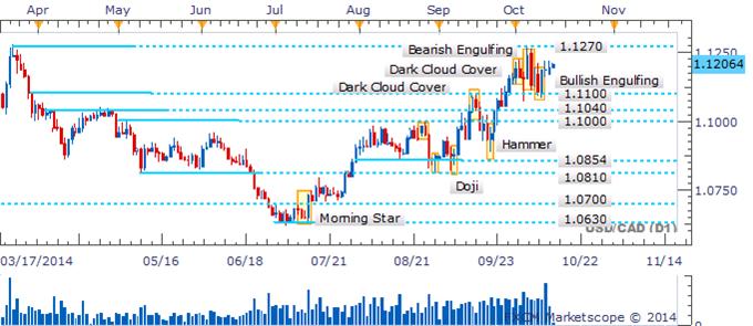 USD/CAD Cautious Advance On 1.1270 Continues Following Bullish Signal