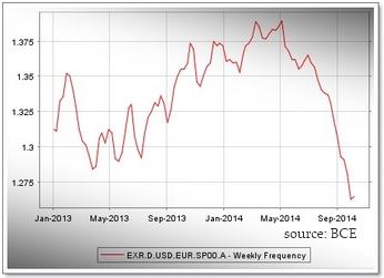 Zone Euro : Crédibilité et confiance pour une reprise durable