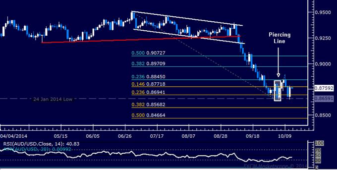 AUD/USD Technical Analysis: Digesting in a Choppy Range