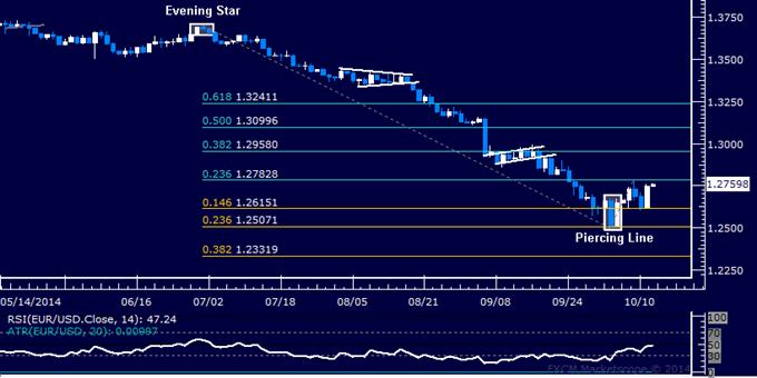 EUR/USD Technical Analysis: Resistance Seen Below 1.28