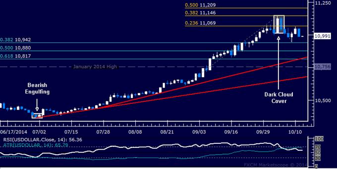 US Dollar Technische Analyse: Verkäufer kehren nach einer Pause zurück