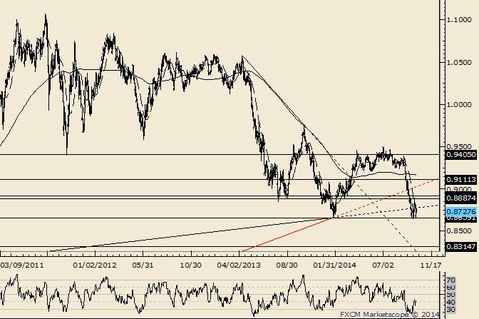 AUD/USD In Trouble Below .8900