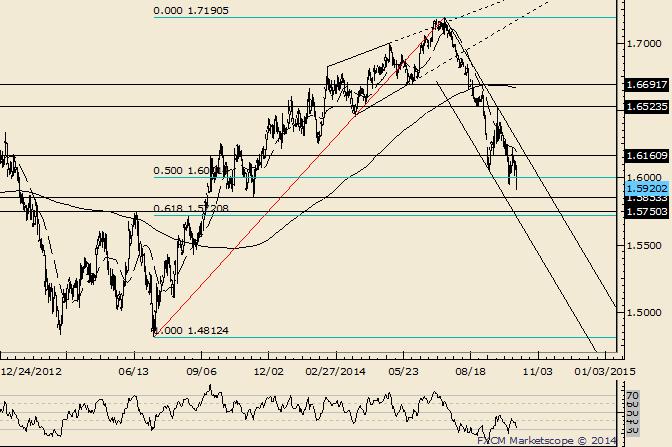 GBP/USD Breaking Down Towards 1.5720/50