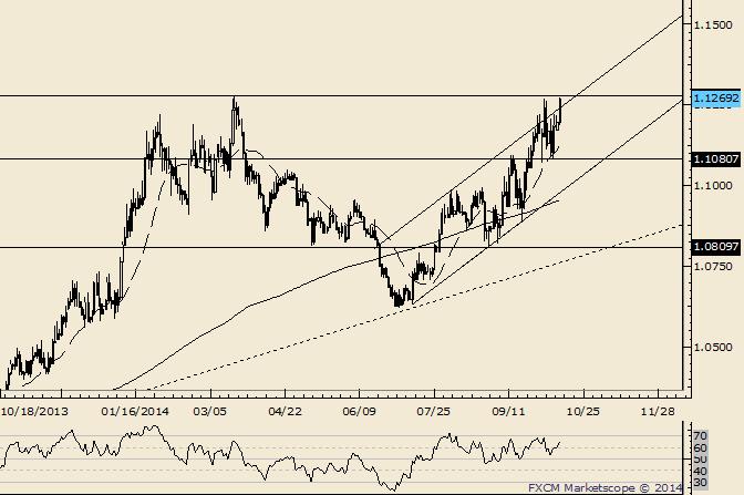 USD/CAD Huge Breakout Attempt