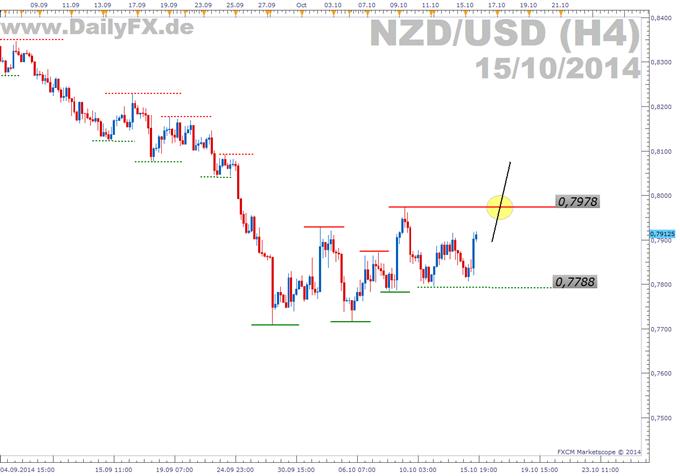 Trading Setup: Long NZD/USD