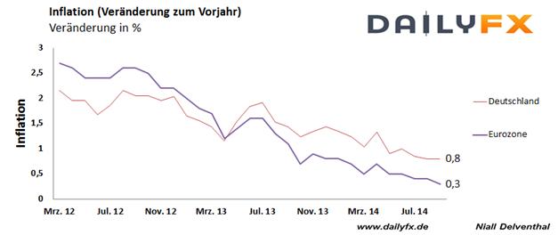 EUR/USD: Inflation Deutschlands mit 0,8% bestätigt, Aufmerksamkeit gilt nun US-Konjunkturbericht