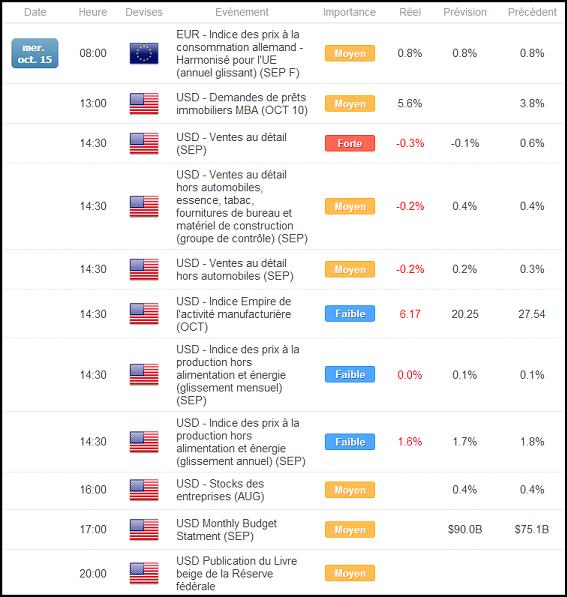 EURUSD : Les mauvaises statistiques US propulsent l'euro vers ses plus hauts