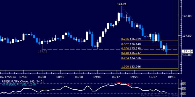 EUR/JPY Technical Analysis: On Pace to Pierce Range Floor