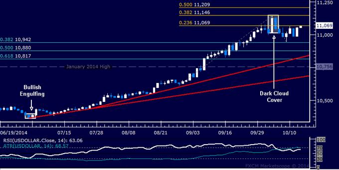 US Dollar technische Analyse: Verarbeitung nach dem Pullback