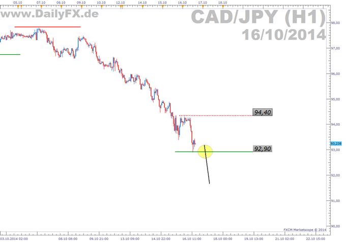 Trading Setup: Short CAD/JPY