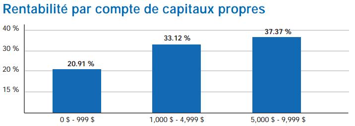 Admiralmarkets.fr investir sur le forex