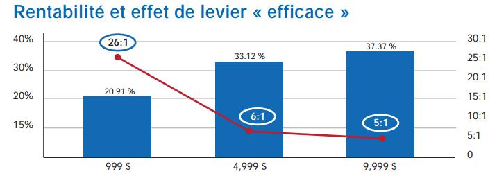 Calculer effet de levier forex