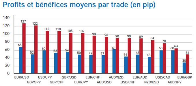 Profits et bénéfices moyens par trade