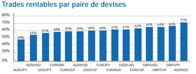 Trades rentables par paire de devises