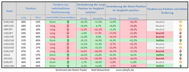 Speculative Sentiment Index - 16.10.2014