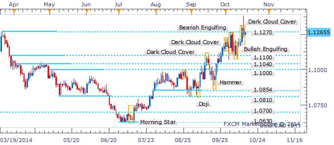 "USD/CAD ""False Breakout"" Produces Dark Cloud Cover Pattern"