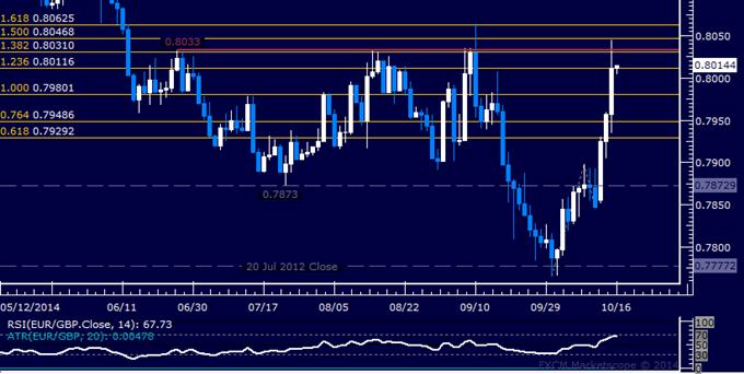 EUR/GBP Technical Analysis: Euro Claims Hold on 0.80 Mark