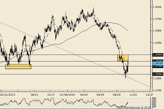 EUR/USD Enters Important Resistance Zone