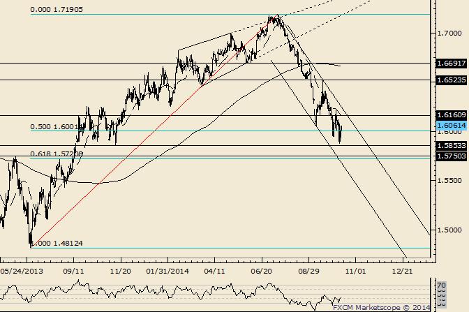 GBP/USD Trendline Resistance of Interest