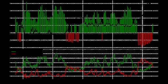 Correction Under Way in USD/JPY