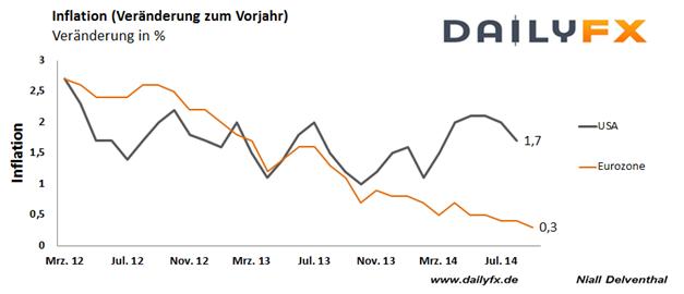 EUR/USD: Rückgang in der US-Inflation könnte Zinserhöhungsspekulationen drücken