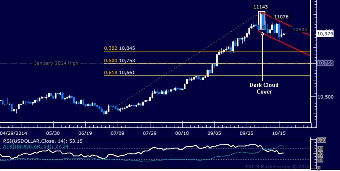 Crude Oil Chart Setup Hints at Rebound, SPX 500 Liquidation Stalls