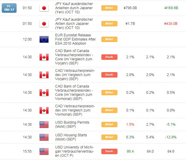 Kurzer Marktüberblick 20.10.2014