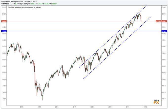Marchés actions : Le S&P 500 préserve sa tendance haussière, mais ne comptez pas sur une relance durable