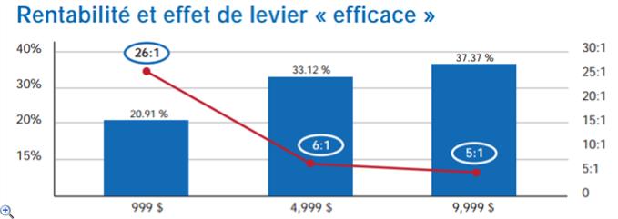 Etude statistique sur la rentabilité des traders particuliers sur le Forex
