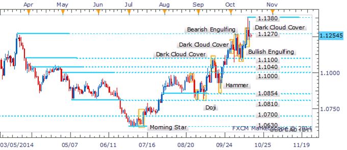USD/CAD Dojis Denote Indecision Following Retreat Below 1.1270