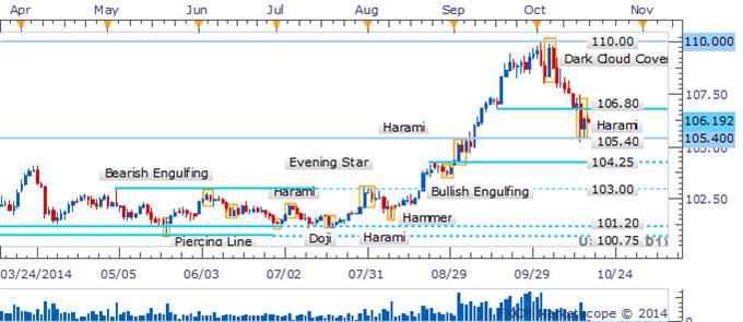 USD/JPY Harami Awaits Confirmation To Signal Corrective Bounce