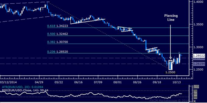 EUR/USD Technical Analysis: Rebound Stalls Above 1.28
