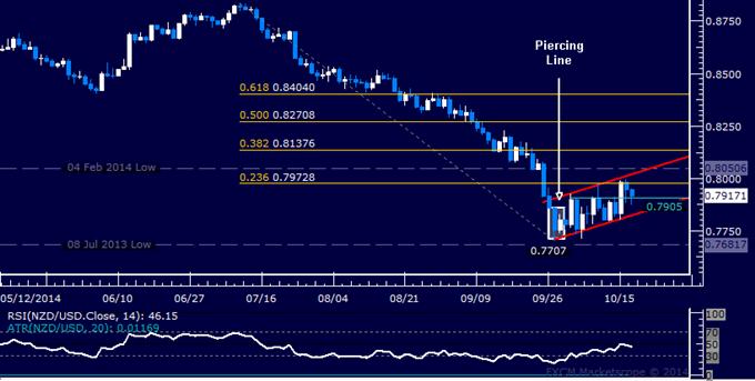 NZD/USD Technical Analysis: Upswing Stalls Below 0.80